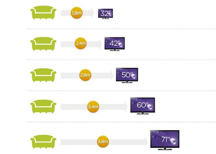 Imagens-Postagens-distancia-sofa-para-TV maior